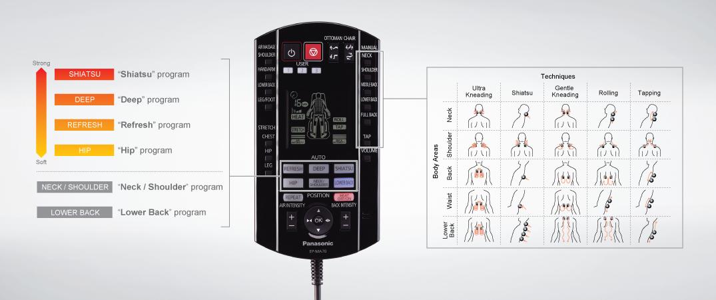 controladores Panasonic MA70